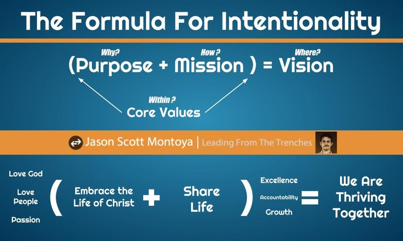 Formula For Intentionality