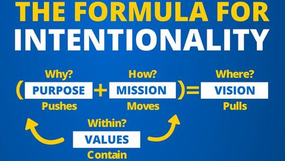 The Formula For Intentionality