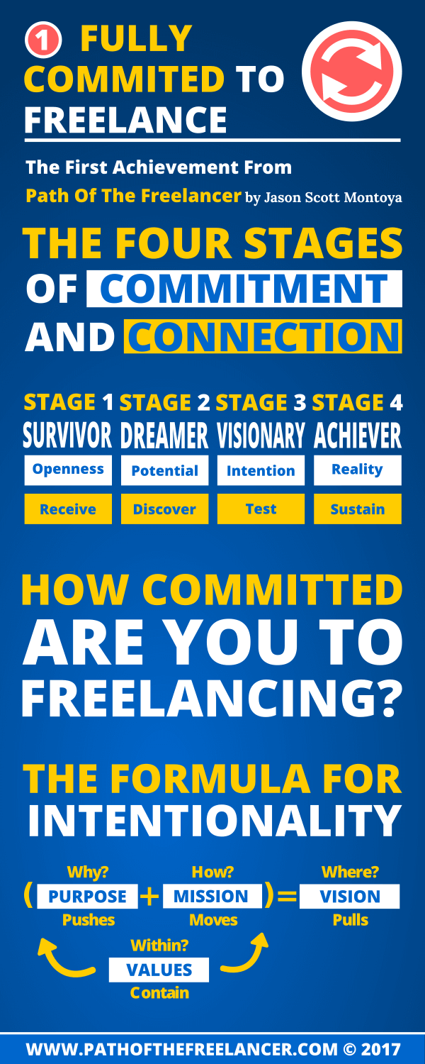 Stages Of Frelancing - Formula For Intentionality
